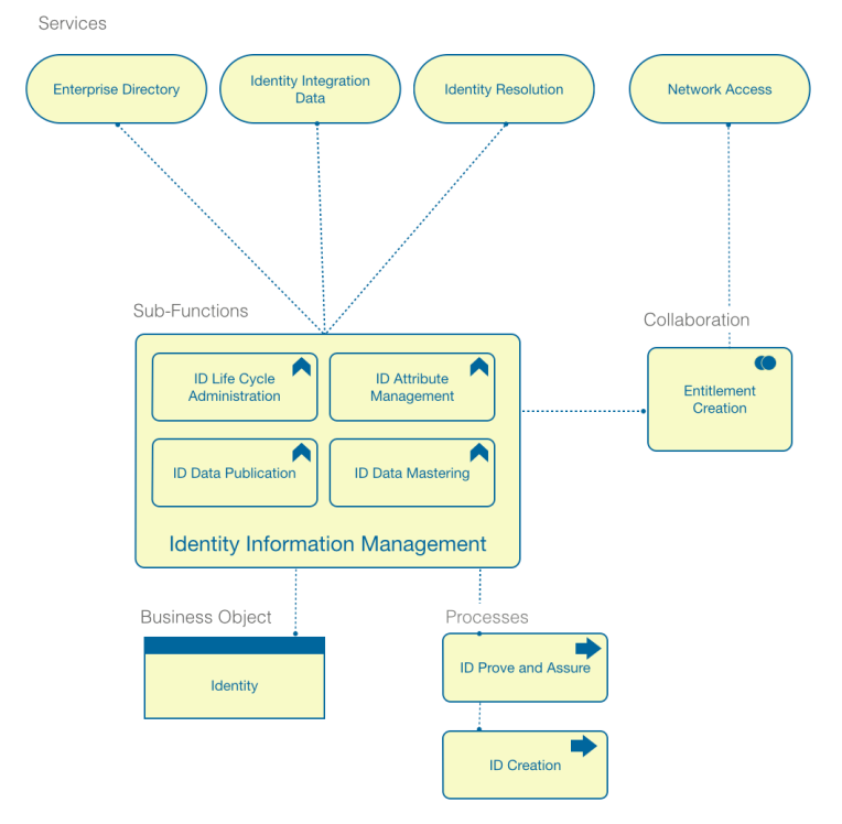 IDENTITY INFORMATION MANAGEMENT MODEL